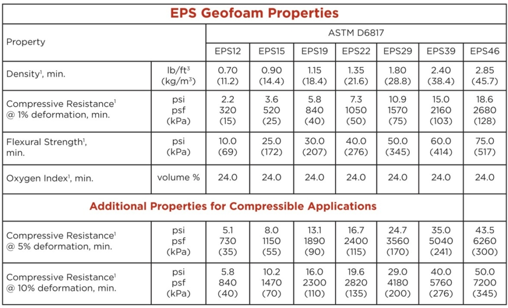 geofoam product spec sheet